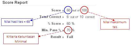 Score Report TIDAK memenuhi standar minimal